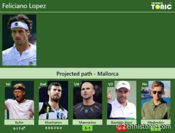 [UPDATED QF]. Prediction, H2H of Feliciano Lopez's draw vs Mannarino, Bautista Agut, Medvedev to win ... - Tennis Tonic