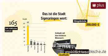 Der Stadt Sigmaringen gehören 165 Häuser   schwäbische - Schwäbische