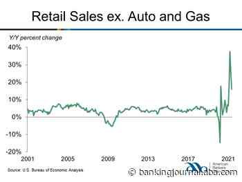 Retail and Food Service Sales Increase in June | ABA Banking Journal - ABA Banking Journal