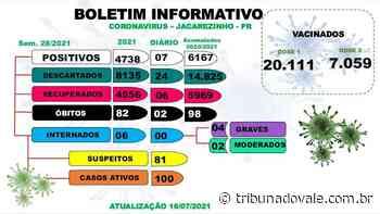 Com mais duas mortes, Jacarezinho chega a 98 óbitos por Covid-19 - Tribuna do Vale