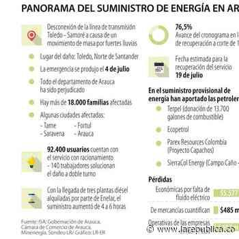 Las empresas de Arauca han perdido $5.577 millones por corte en servicio de electricidad - La República