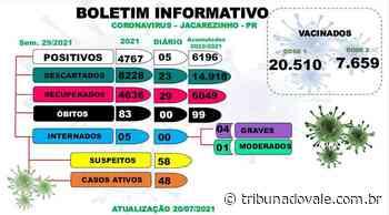 Jacarezinho tem mais cinco casos de Covid-19 - Tribuna do Vale