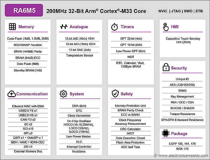 Cortex-M33 MCUs focussed on comms and security