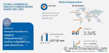 Global Commercial Aircraft Carbon Brakes Market in Aerospace & Defense Industry   Discover Company Insights in Technavio - Troy Record