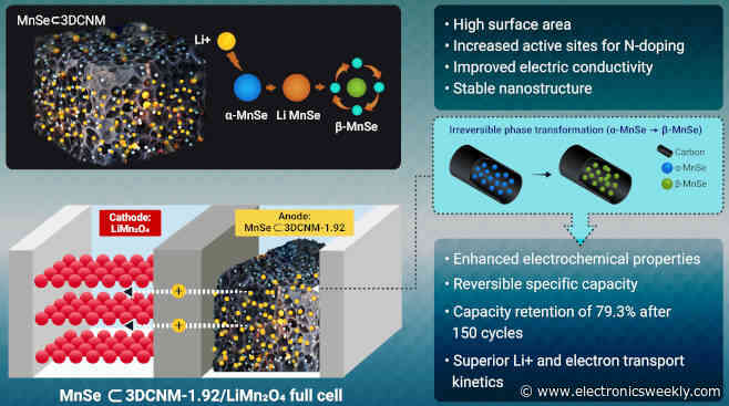 Chemistry tames MnSe anodes for Li-ion cells