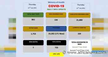Coronavirus - Eswatini: COVID-19 Daily Update (22 July 2021) - Africanews English