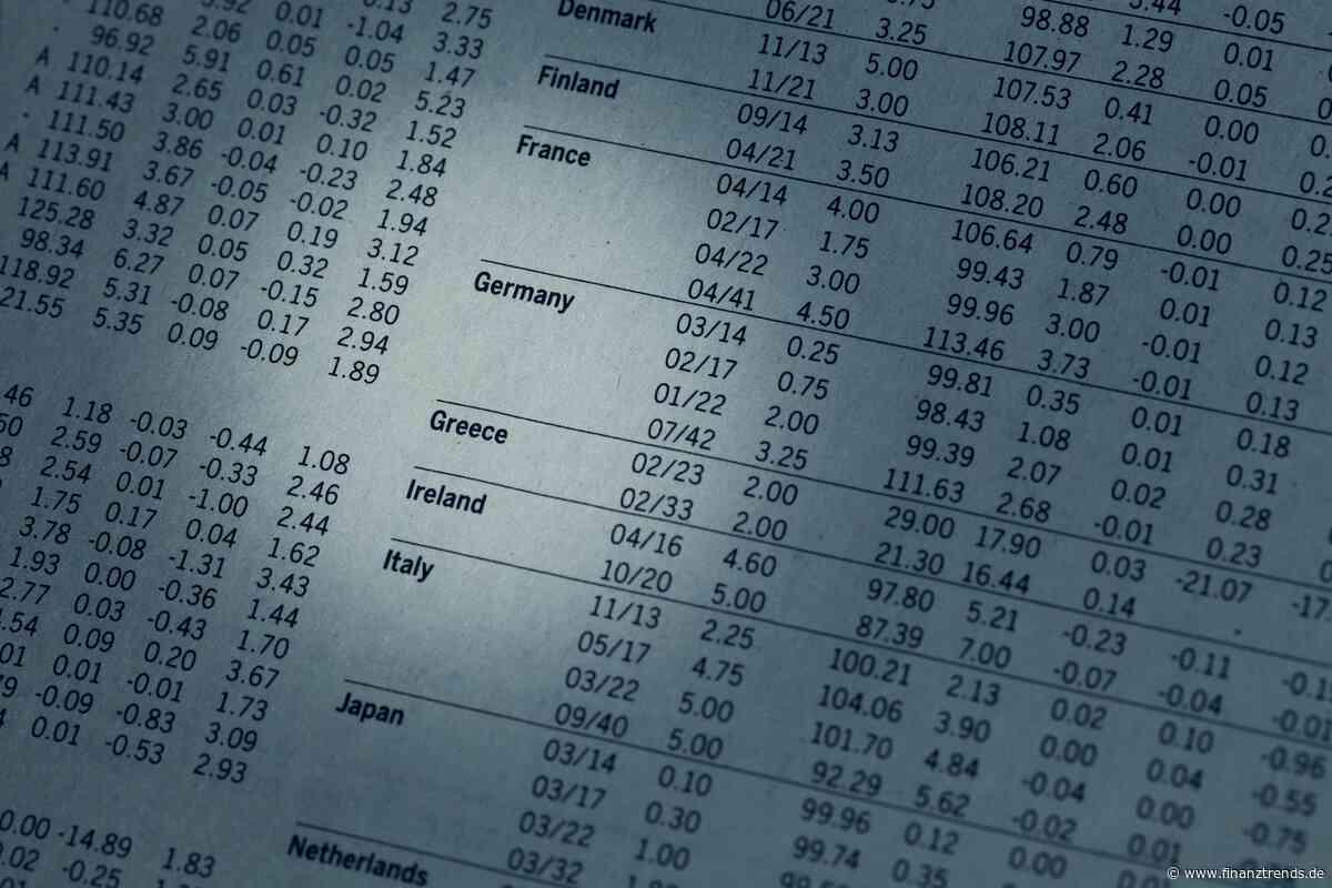 ARK Innovation ETF ETF Aktie: Was verrät uns das Kursbild? - Finanztrends