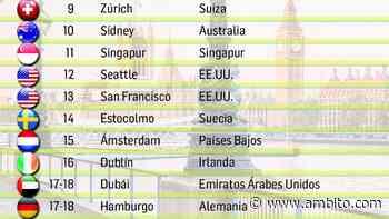 Mejores ciudades para vivir: Buenos Aires se quedó con el puesto 40 - ámbito.com