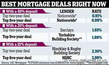 Summer mortgage price war breaks out as lenders reveal a string of offers below 1%