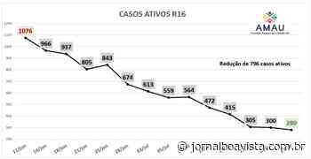 Região 16 mantém trajetória de avanços – Jornal Boa Vista e Rádio Cultura 105.9 Fm - Jornal Boa Vista