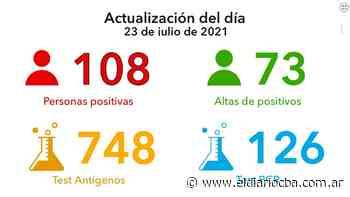 Coronavirus: 108 nuevos casos y 73 altas médicas en la ciudad - El Diario del Centro del País