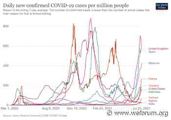 COVID-19: What you need to know about the coronavirus pandemic on 26 July - World Economic Forum