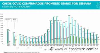 Provincia tuvo su novena semana consecutiva de caída de casos de coronavirus - Que Pasa Web