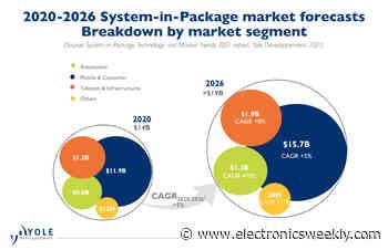 SIP market to top $19bn in 2026