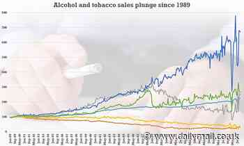 UK sales of alcohol and cigarettes have fallen by THREE-QUARTERS since 1989