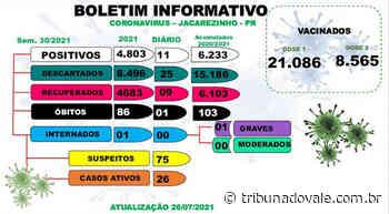 Jacarezinho tem novo óbito e mais 11 casos de Covid-19 - Tribuna do Vale