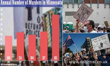 Murders in Minnesota jumped 58 PERCENT last year to an all-time record