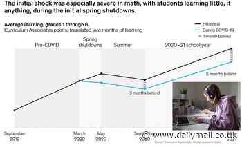 COVID-19 school shutdowns have left students FIVE months behind in math and FOUR months in reading