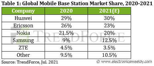 China and Europe dominate base station market