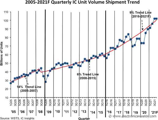 21% leap in IC unit shipments this year, predicts IC Insights