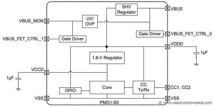 28V-capable MCU includes USB Power Delivery 3.1