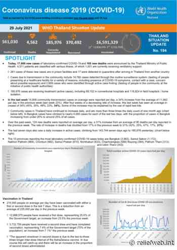 Coronavirus disease 2019 (COVID-19) WHO Thailand Situation Report 194 - 29 July 2021 - Thailand - ReliefWeb