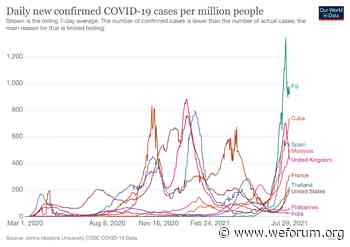 COVID-19: What you need to know about the coronavirus pandemic on 30 July - World Economic Forum