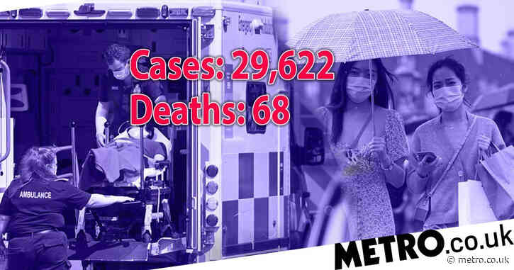 UK records nearly 30,000 more Covid cases as deaths drop slightly to 68