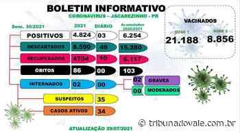 Jacarezinho tem três novos casos de Covid-19 - Tribuna do Vale