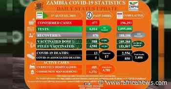 Coronavirus - Zambia: COVID-19 Statistics Daily Status Update (01 August 2021) - Africanews English