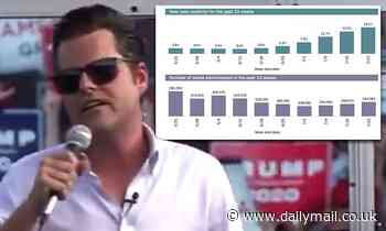 Matt Gaetz tells a rally he has 'got the Florida variant, the freedom variant'