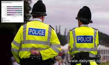 Police bring charges in just seven per cent of violent crimes and in only 1.5 per cent of rapes