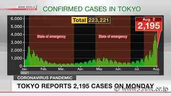 Tokyo reports 2,195 new cases of coronavirus - NHK WORLD