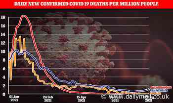 Mask-free Sweden is close to ZERO daily Covid deaths