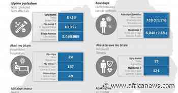 Coronavirus - Rwanda: COVID-19 Update (02 August 2021) - Africanews English