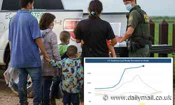 Number of migrants stopped at US-Mexico border in July surpasses 200K, reaches 20-year high