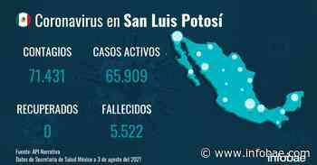 San Luis Potosí reporta 71.431 casos y 5.522 fallecimientos desde el inicio de la pandemia - infobae