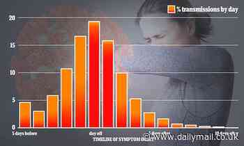 Self-isolation 'can be HALVED': Only 2% of Covid transmission occurs after five days of being ill