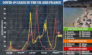 The holiday stampede to France begins TODAY: Bookings surge as quarantine is axed