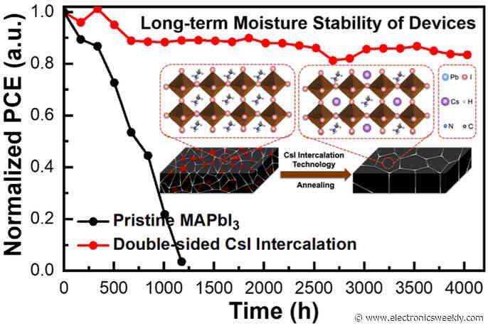 Cesium helps perovskite solar last longer