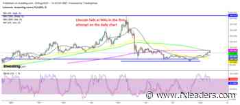 Litecoin LTC Fails the First Real Test, As Cryptos Retreat - FX Leaders