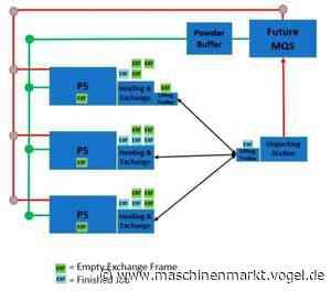 Das NextGenAM-Projekt von EOS – so ging es weiter - MM Maschinenmarkt