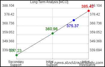 Moody's MCO Proactive Strategies - Stock Traders Daily