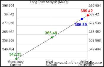 Moody's MCO Technical Data - Stock Traders Daily