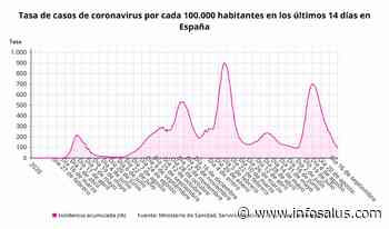 Sanidad notifica 4.075 nuevos casos de coronavirus, 101 muertes y la incidencia desciende a 96 - www.infosalus.com