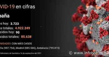 El coronavirus deja en España 3.723 contagios nuevos y 90 fallecidos en el último día - infobae