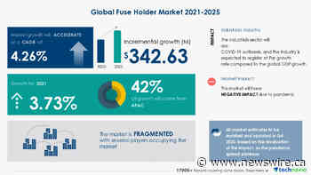 Do you know Fuse Holder Market is expected to grow by a CAGR of 4.26% during 2021-2025?