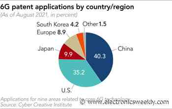 China leads in 6G patents
