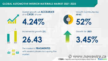 Automotive Interior Market for Materials| Growing Priority For Comfort And Safety to Boost Growth | 17000 + Technavio Reports