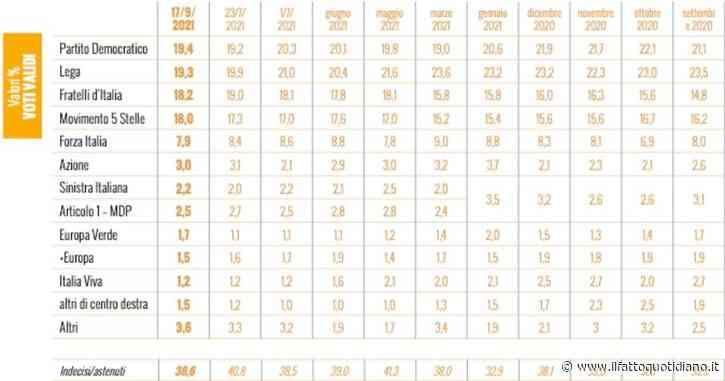Sondaggi, 4 partiti in meno di un punto e mezzo. Guida il Pd, M5s al 18%. Italia viva? È all'1,2%. Obbligo Green pass: 76.4% favorevole